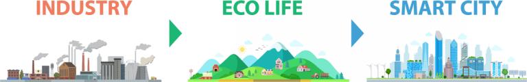 INDUSTRY・ECO LIFE・SMART CITY